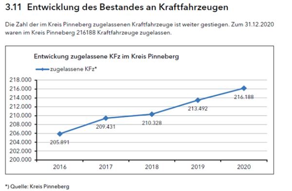 Entwicklug der KfZ-Anmeldungen im Kreis Pinneberg