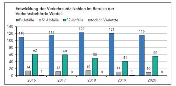 Entwicklung der Verkehrsunfallzahlen in Wedel